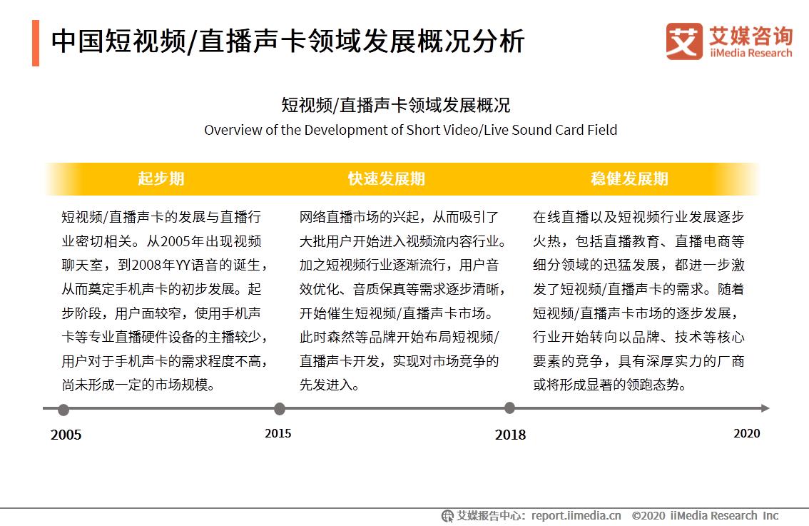 中国短视频/直播声卡领域发展概况分析