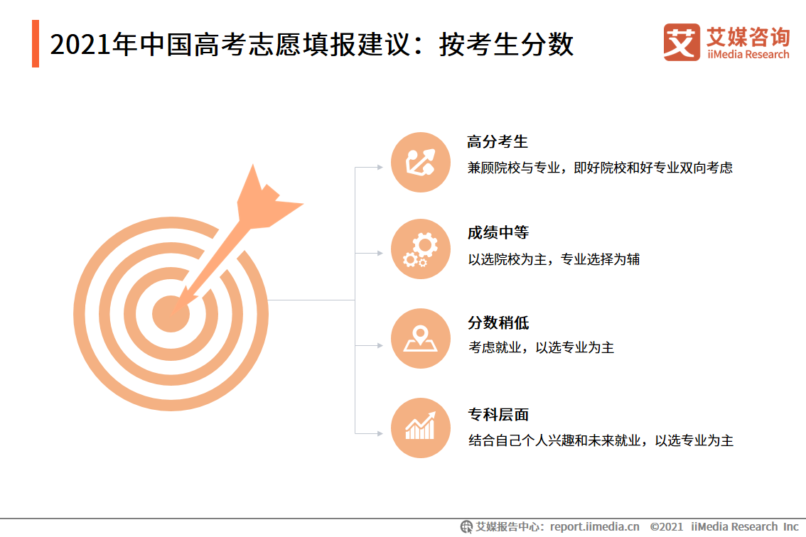 2021年中国高考志愿填报建议:按考生分数