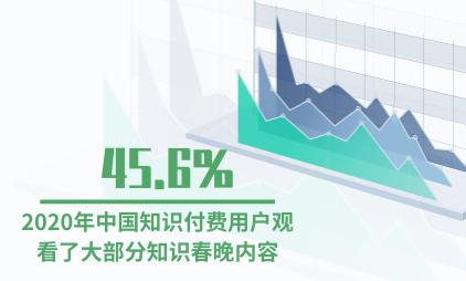 知识付费行业数据分析:2020年中国45.6%知识付费用户观看了大部分知识春晚内容