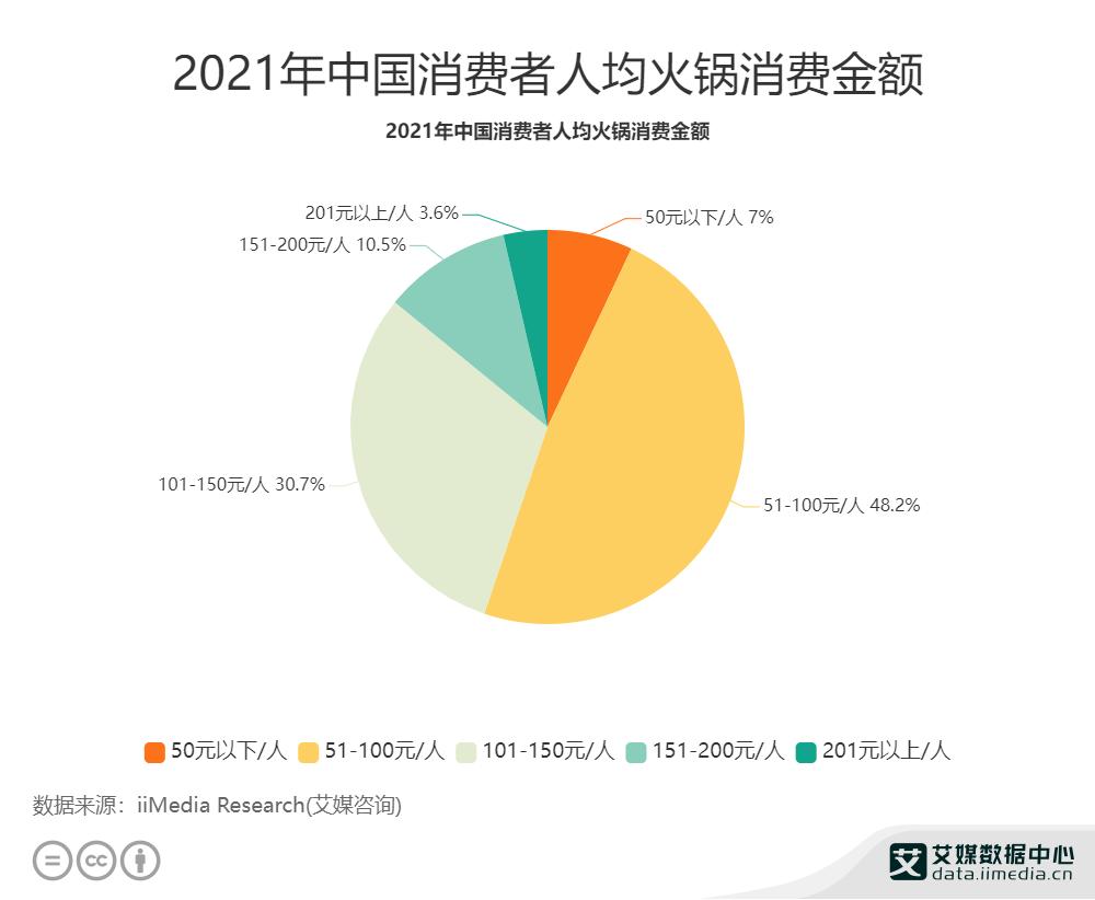 2021年中国消费者人均火锅消费金额