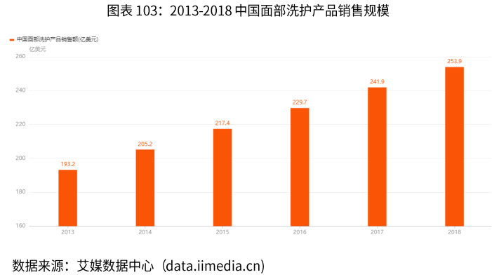 中国面部洗护产品销售规模-艾媒咨询