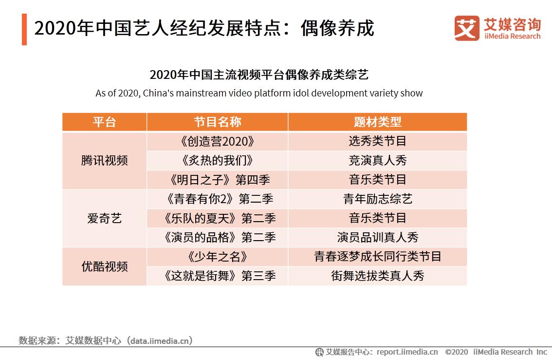 2020年中国艺人经纪发展特点:偶像养成