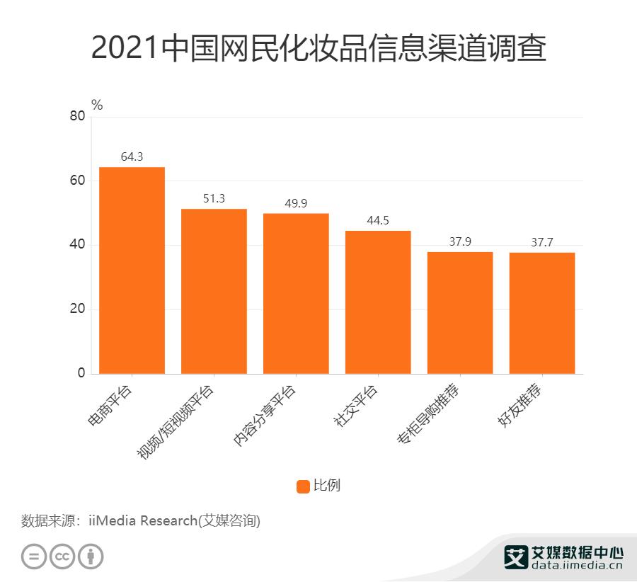 2021年中国网民化妆品信息渠道调查
