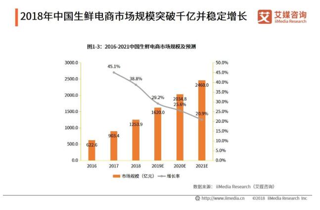 2019中国生鲜电商行业发展现状和趋势分析