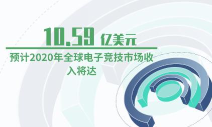 电竞行业数据分析:预计2020年全球电子竞技市场收入将达10.59亿美元
