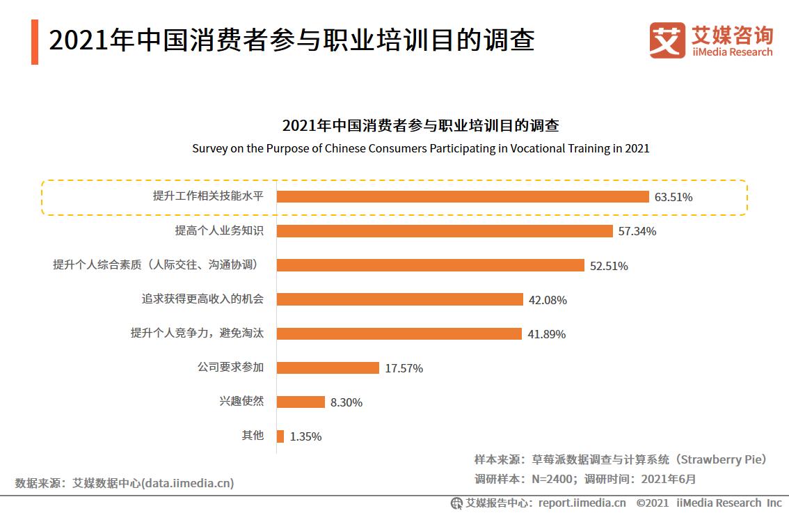 2021年中国消费者参与职业培训目的调查