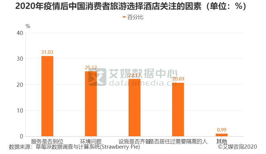 2020年疫情后中国消费者旅游选择酒店关注的因素(单位:%)