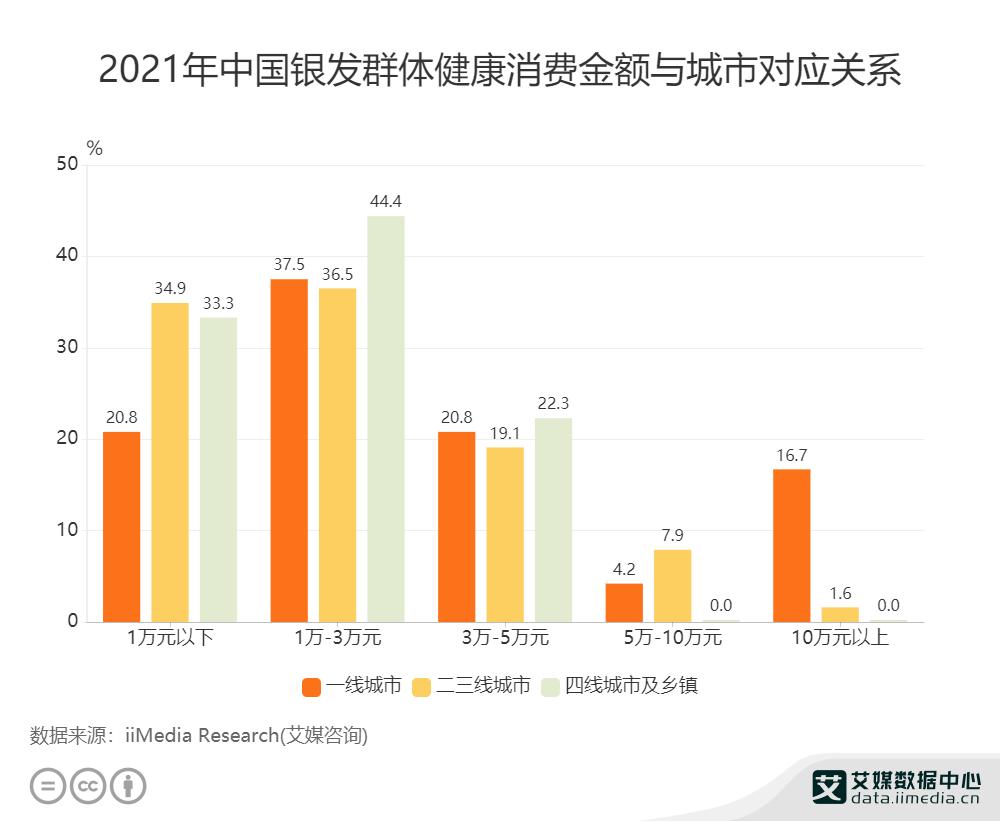 2021年中国银发群体健康消费金额与城市对应关系