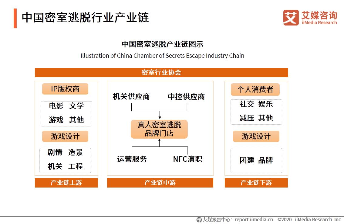 中国密室逃脱行业产业链