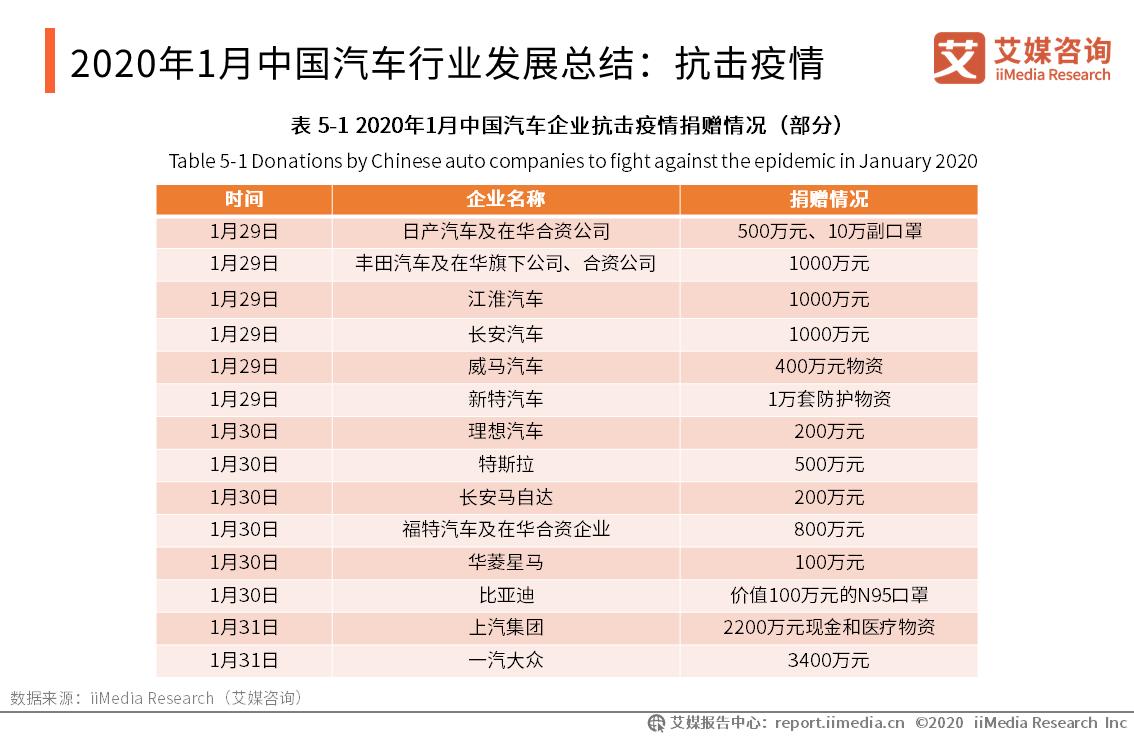 2020年1月中国汽车行业发展总结:抗击疫情