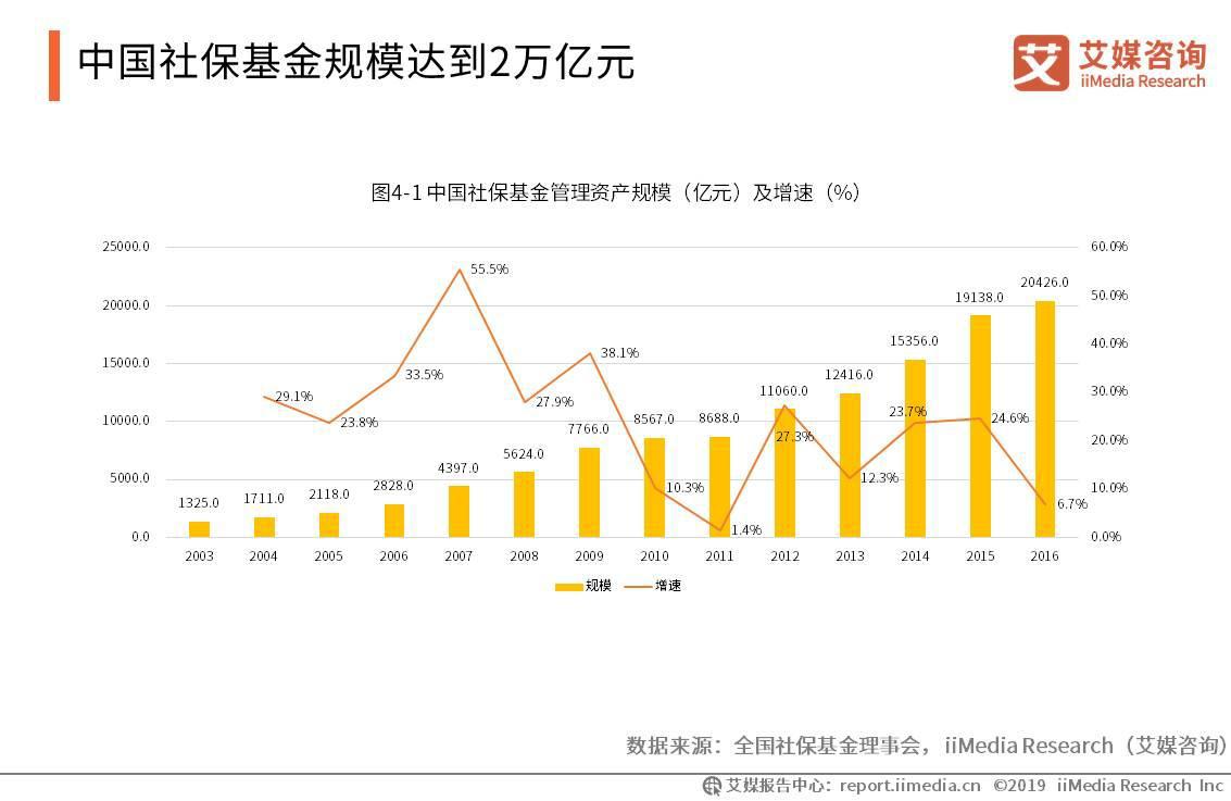 中国社保基金规模达到2万亿元