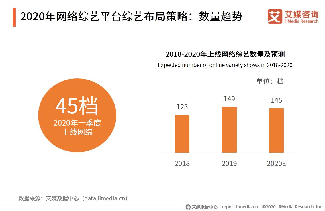 2020年网络综艺平台综艺布局策略:数量趋势