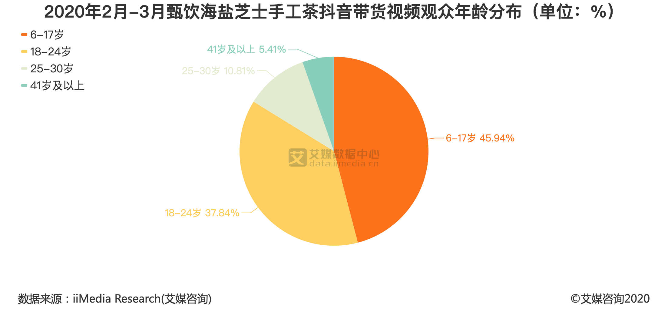 2020年2月-3月甄饮海盐芝士手工茶抖音带货视频观众年龄分布(单位:%)