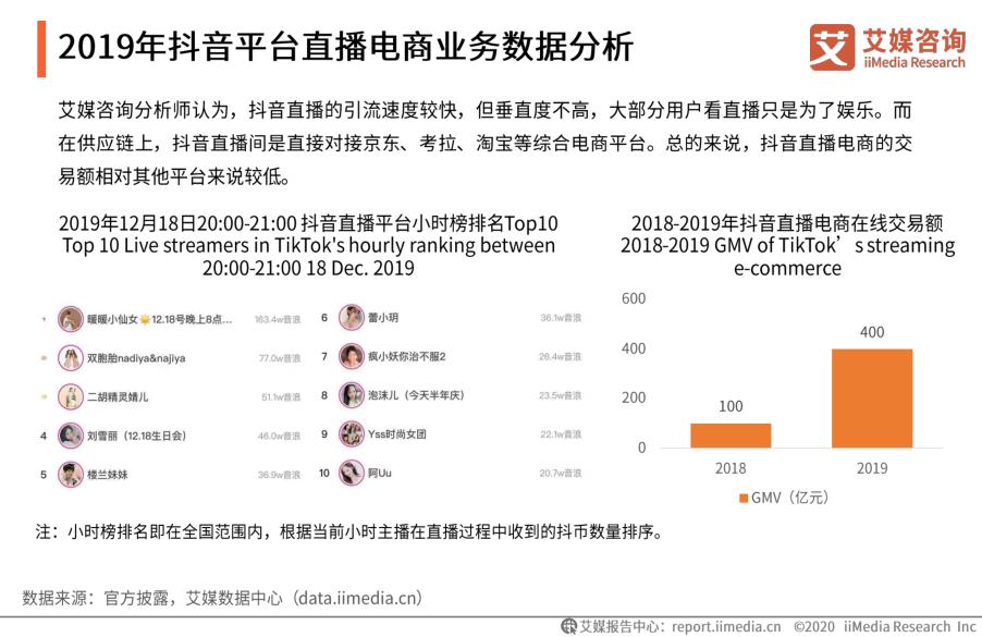 2019年抖音平台直播电商业务数据分析