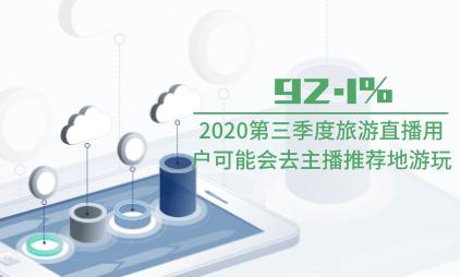 旅游行业数据分析:2020第三季度92.1%旅游直播用户可能会去主播推荐地游玩