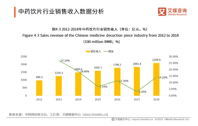 中医饮片行业销售收入数据分析
