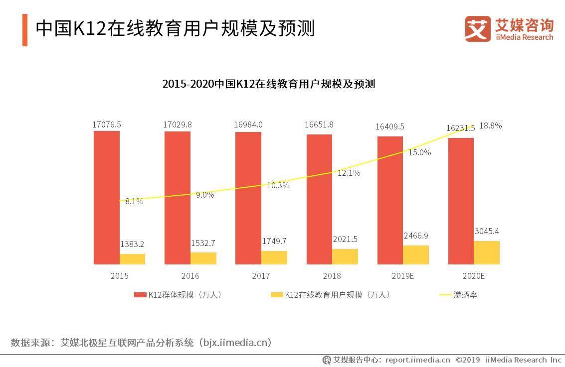 中国在线教育行业数据分析:2019年K12在线教育市场用户规模将增至3045.4万人