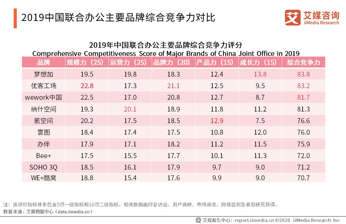 2019中国联合办公主要品牌综合竞争力对比
