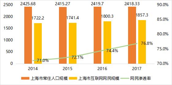 《上海市互联网发展报告》发布:宽带速率全国第一、新消费驱动力全国最强