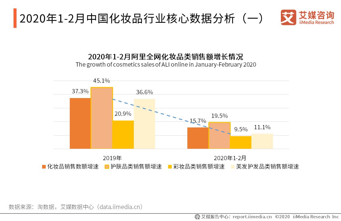 2020年1-2月中国化妆品行业核心数据分析(一)