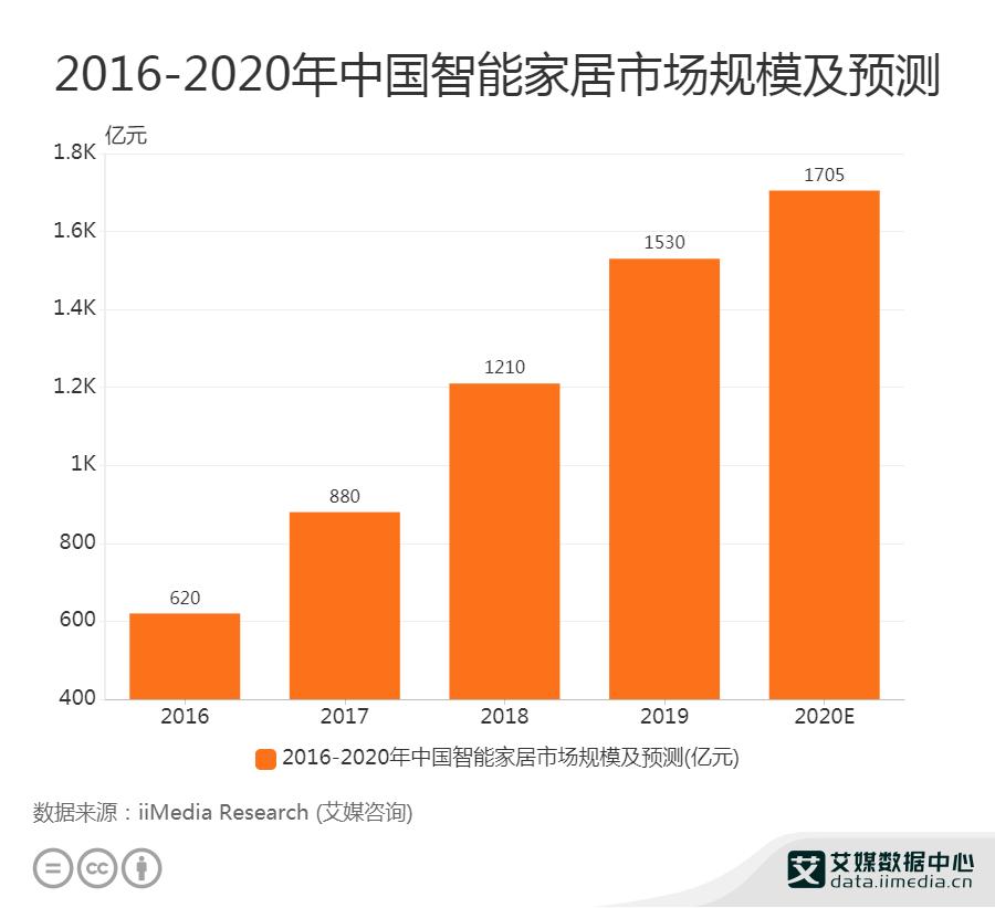 2016-2020年中国智能家居市场规模及预测