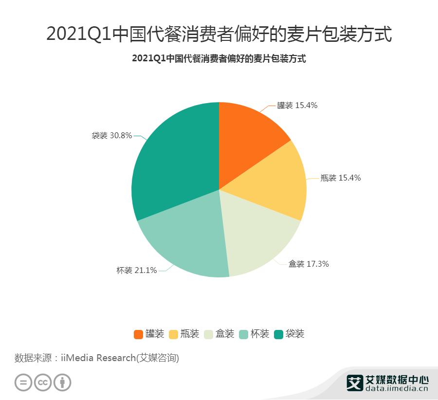 2021Q1中国代餐消费者偏好的麦片包装方法