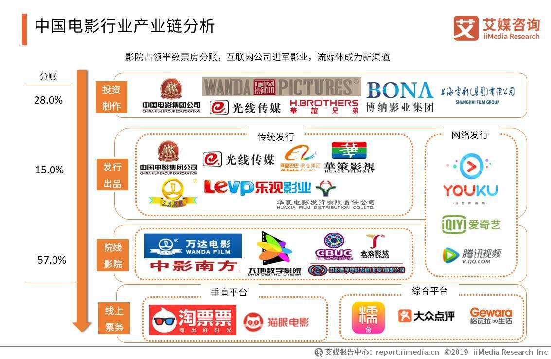 中国电影行业产业链分析