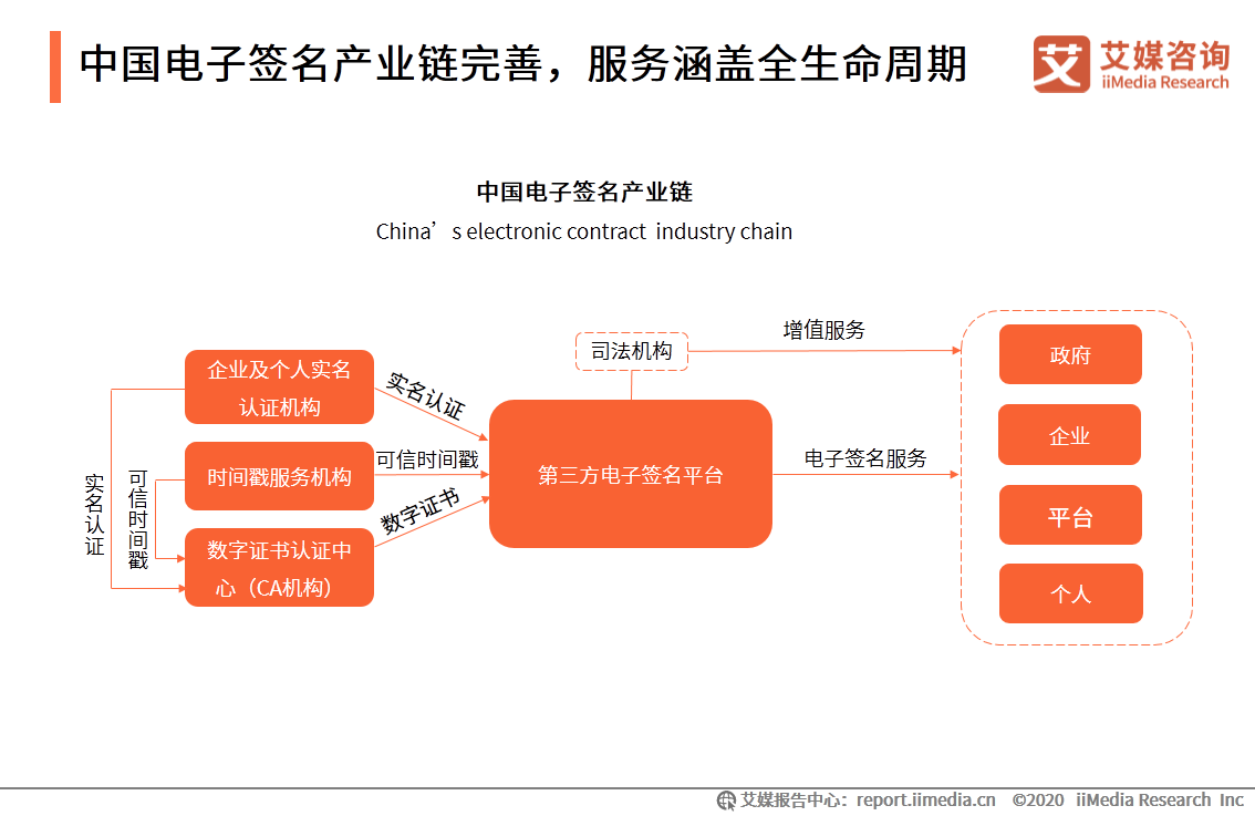 中国电子签名产业链完善,服务涵盖全生命周期