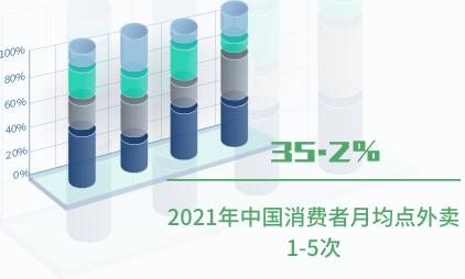 外卖行业数据分析:2021年中国35.2%消费者月均点外卖1-5次