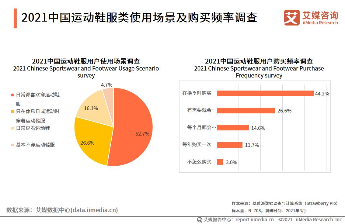 2021中国运动鞋服类使用场景及购买频率调查