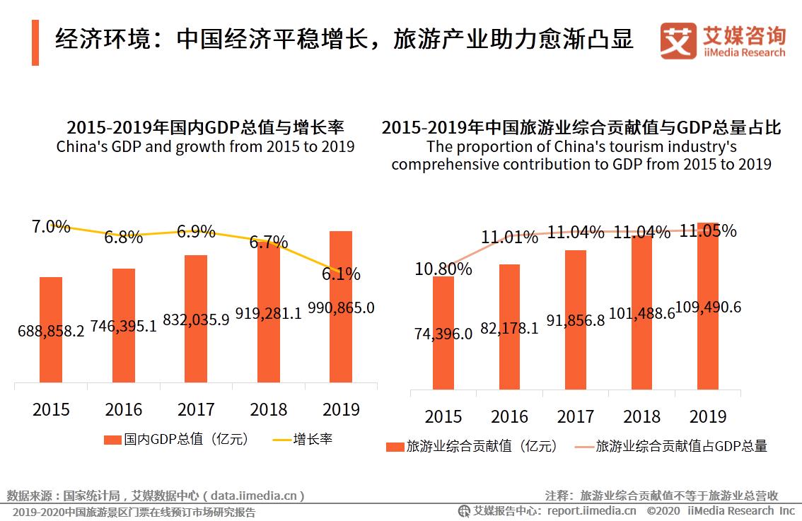 经济环境:中国经济平稳增长,旅游产业助力愈渐凸显