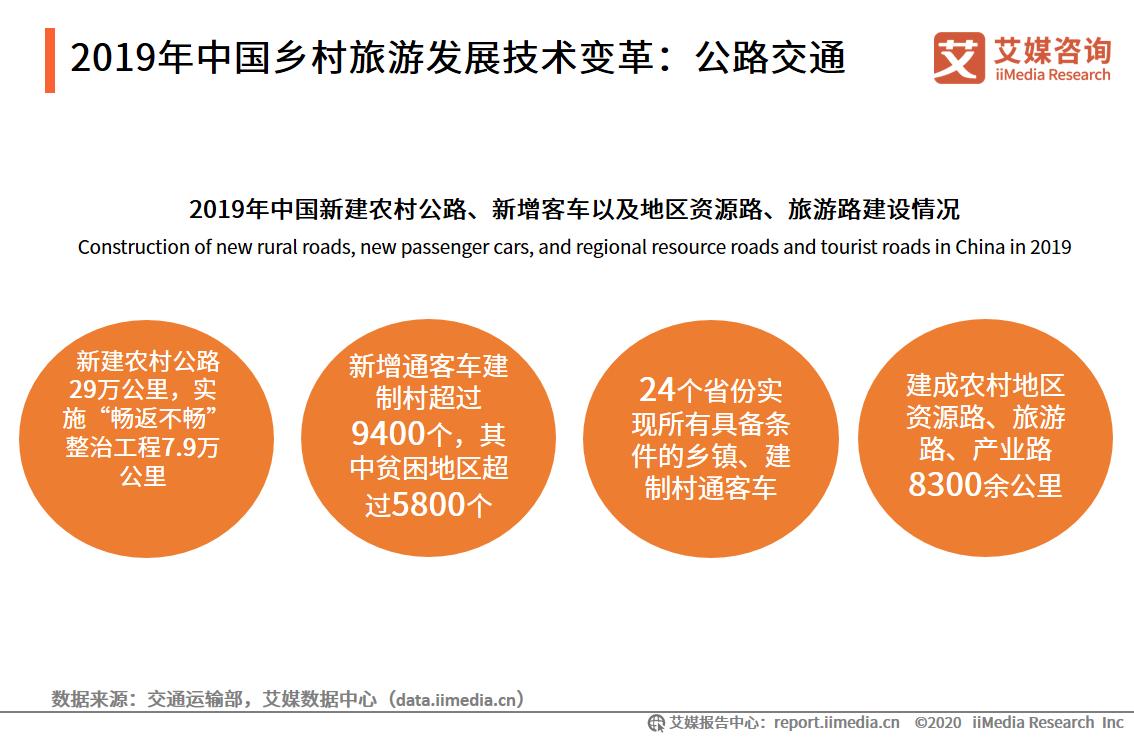 2019年中国乡村旅游发展技术变革:公路交通