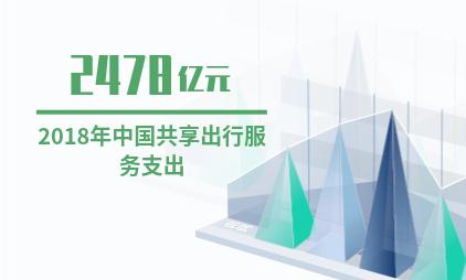 中国共享经济行业数据分析:2018年共享出行服务支出2478亿元
