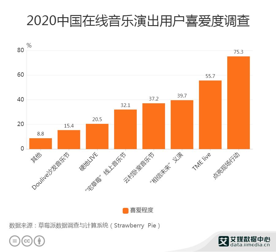 2020年中国55.7%在线音乐演出用户喜爱TME live