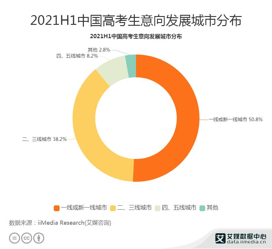 2021H1中国38.2%高考生意向在二、三线城市发展