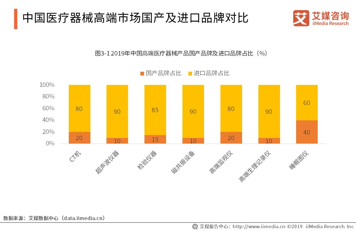 中国医疗器械高端市场国产及进口品牌对比