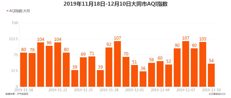 2019年11月18日-12月10日大同市AQI指数