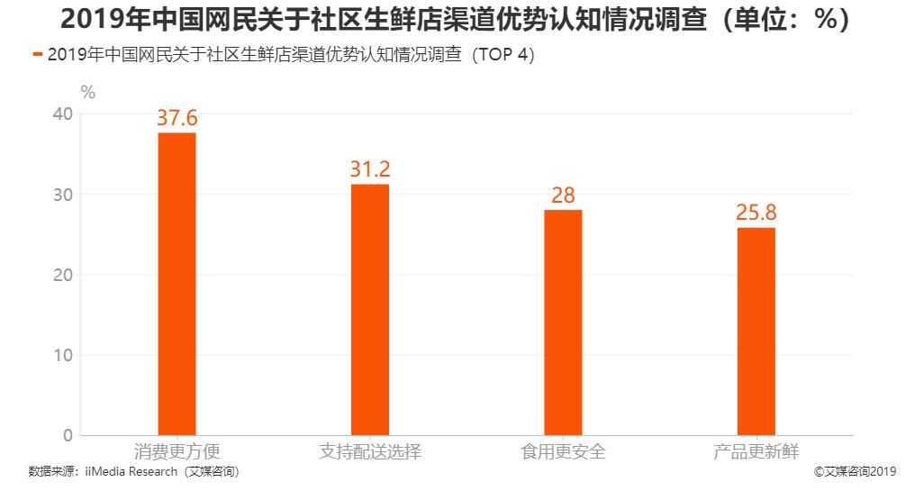 2019年中国网民关于社区生鲜店渠道优势认知情况调查
