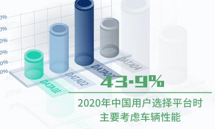 共享电单车行业数据分析:2020年中国43.9%用户选择平台时主要考虑车辆性能