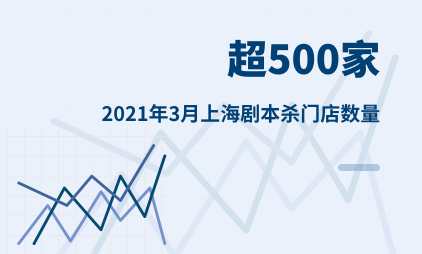 剧本杀行业数据分析:2021年3月上海剧本杀门店数量超500家