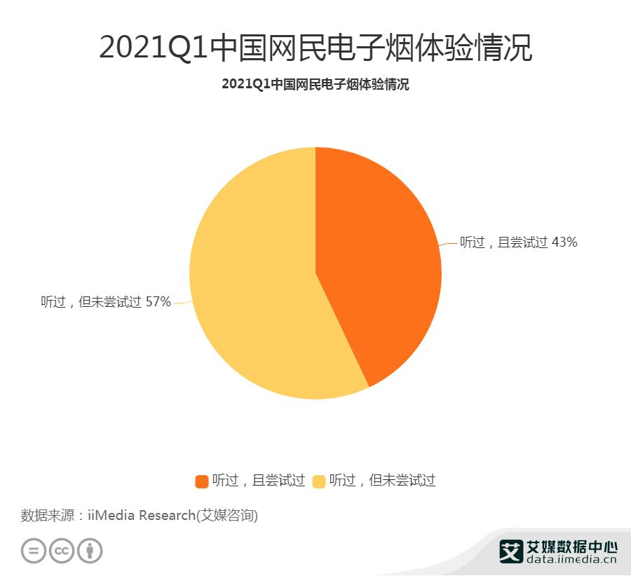 2021Q1中国超四成网民听过且尝试过电子烟