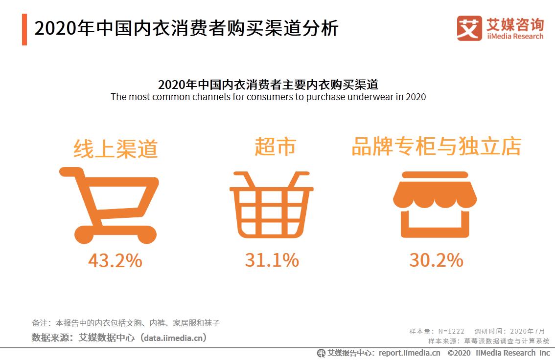 2020年中国内衣消费者购买渠道分析