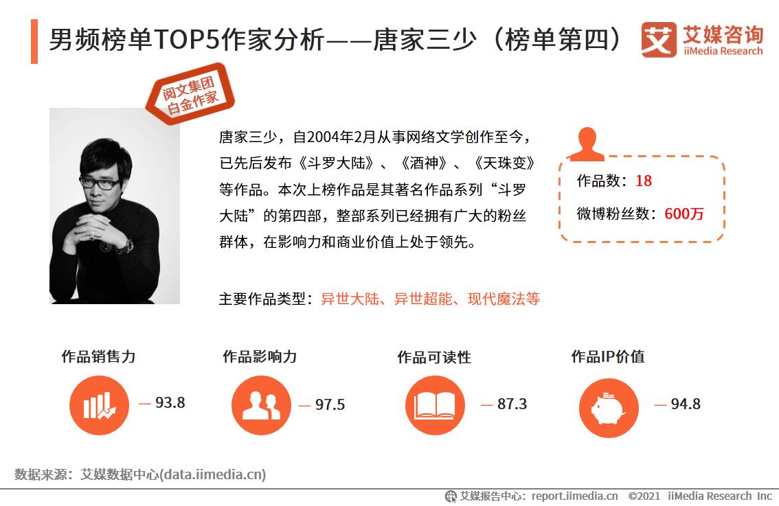 男频榜单TOP5作家分析——唐家三少(榜单第四)