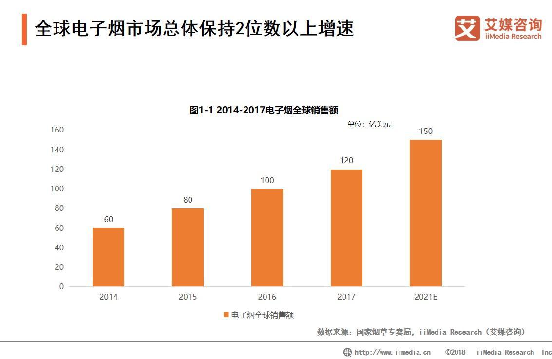 电子烟网售被禁,电子烟概念股多数下滑;2019年中国电子烟商业投资决策分析