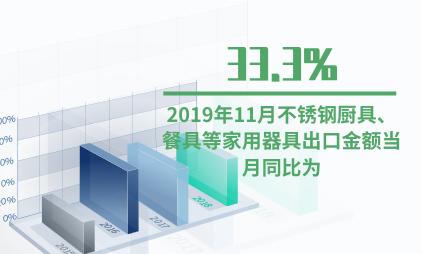 家用器具行业数据分析:2019年11月不锈钢厨具、餐具等家用器具出口金额当月同比为33.3%