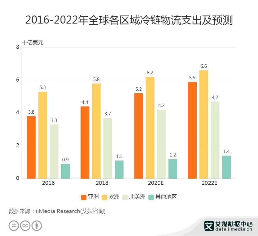 预计2020年,北美洲的冷链支出将达42亿美元
