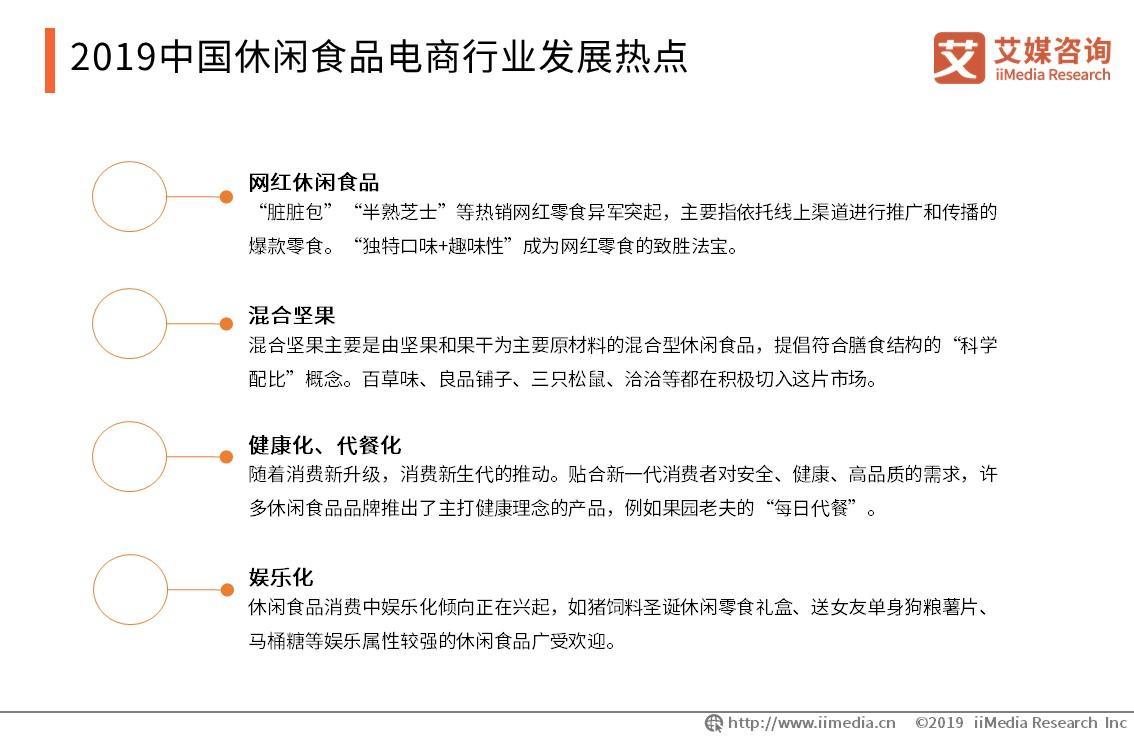 2019中国休闲食品电商行业发展热点