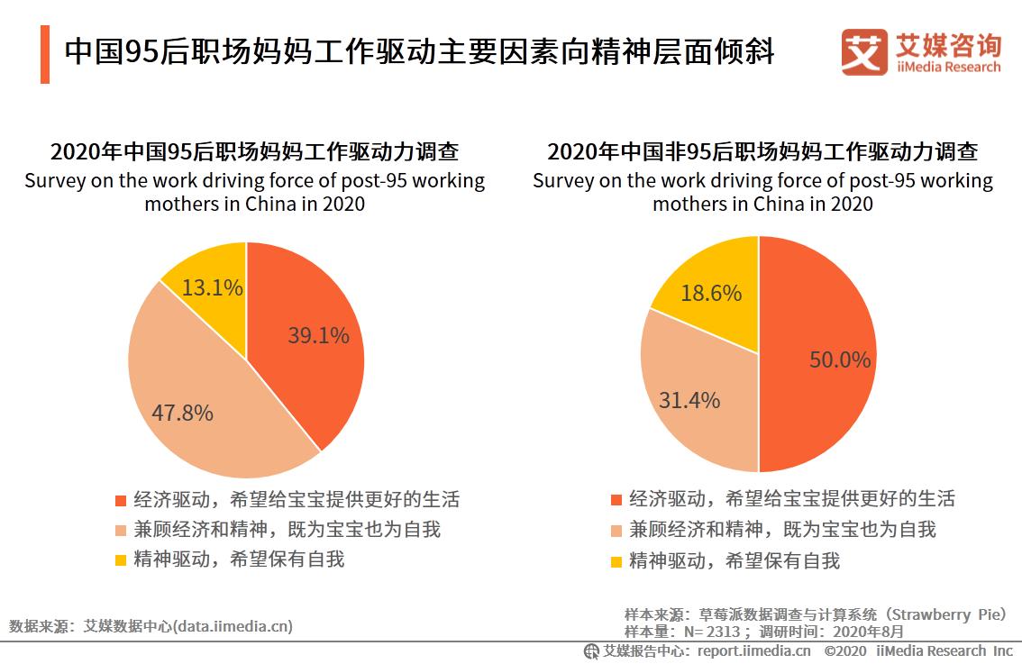 中国95后职场妈妈工作驱动主要因素向精神层面倾斜