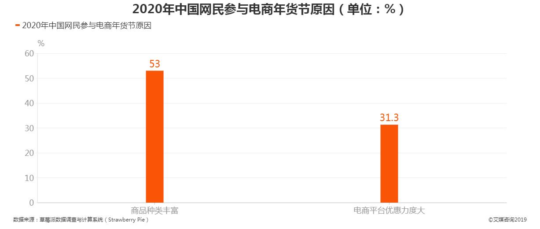 2020年中国网民参与电商年货节原因