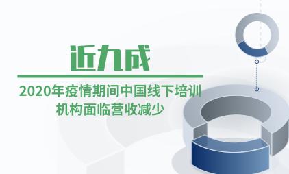 教育行业数据分析:2020年疫情期间近九成中国线下培训机构面临营收减少
